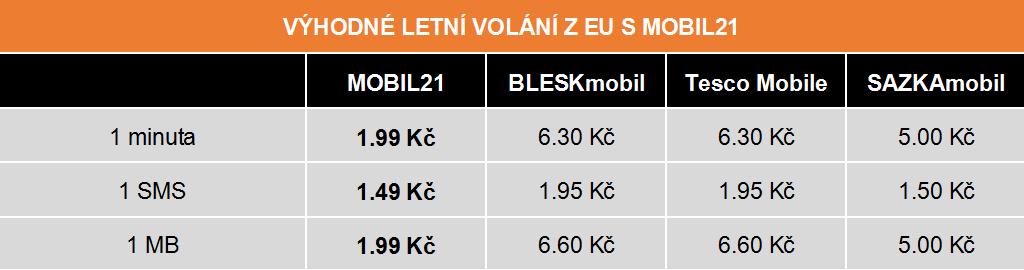 mobil21_roaming2015_srovnani